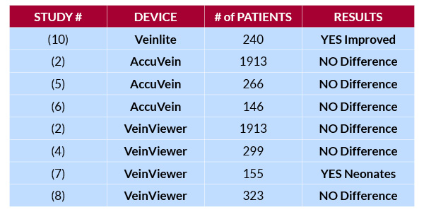 Summary of randomized clinical trials with Veinlite, AccuVein and VeinViewer